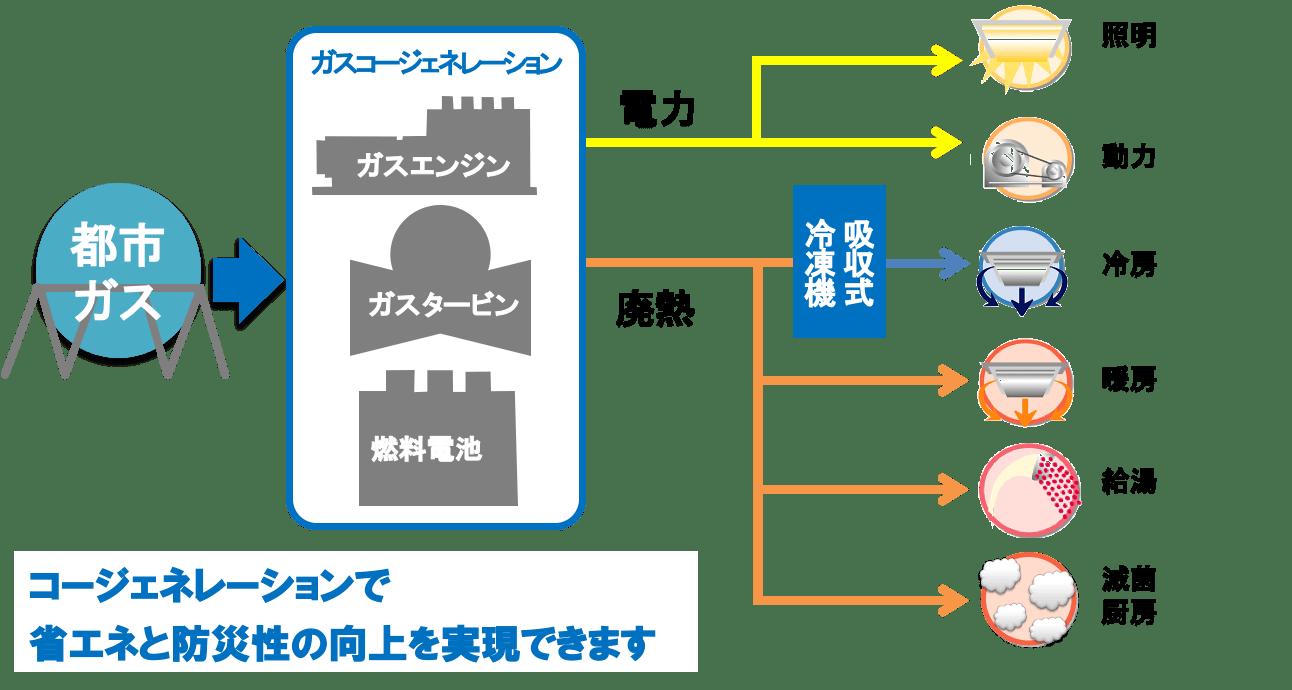 マイクロコージェネレーション